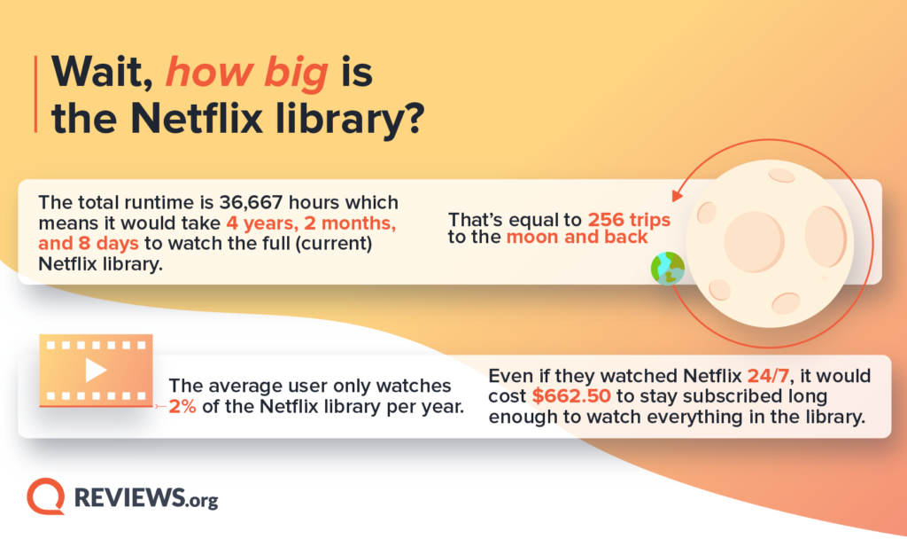 How Big is the Netflix Library?