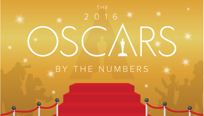 WalletHub breaks down the 2016 Oscars by the numbers