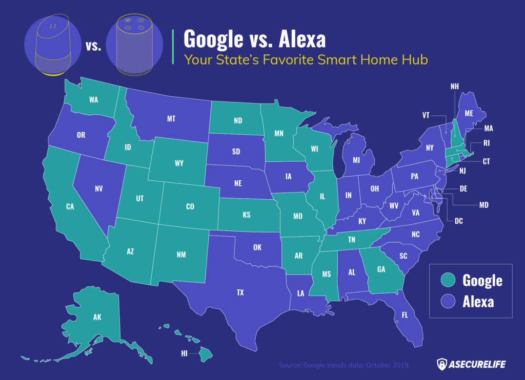 Google vs. Alexa: Your State's Favorite Smart Hub