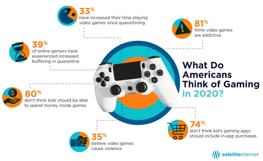 Gaming During Quarantine: Surveys Show Increase in Gaming Screentime