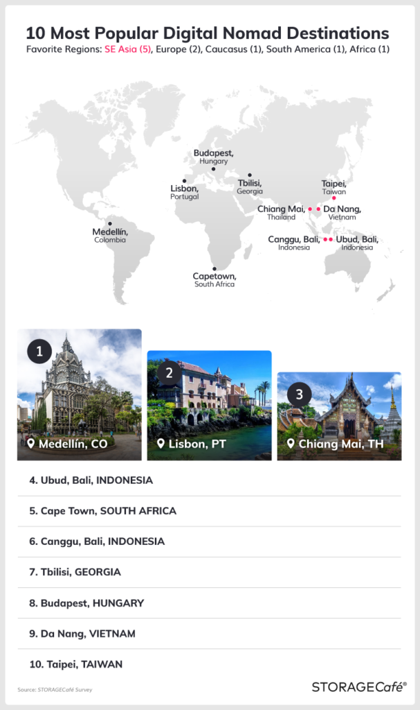 Best Places for American Digital Nomads [research]
