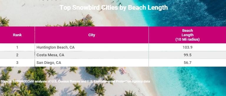 California Still Among Top Destinations for Snowbirds in 2021